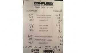 Manny V Mayweather Final Fight Stats